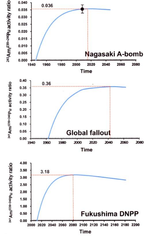 アメリニウムへの変換の図.jpg
