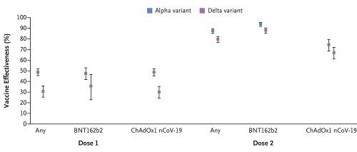 デルタ株に対するコロナワクチン2回の効果グラフ.jpg