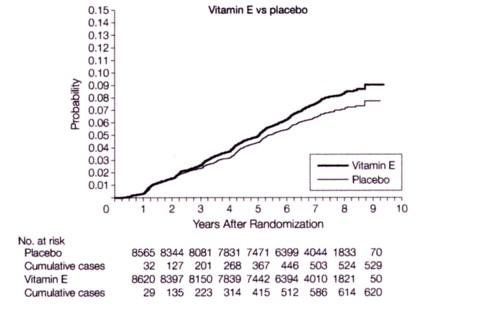 ビタミンEと前立腺癌の図.jpg