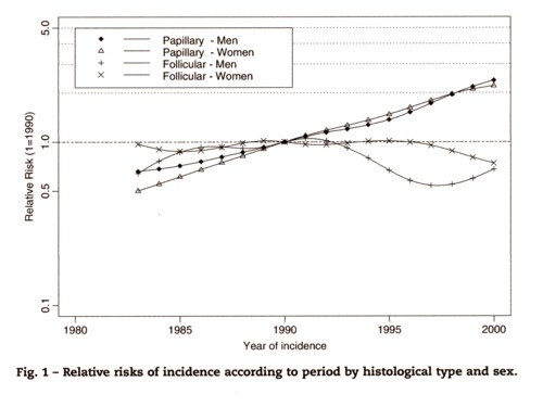 甲状腺癌トータルの年次推移の図.jpg