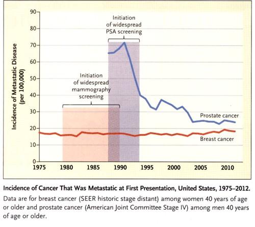 癌検診と転移の発見率の図.jpg