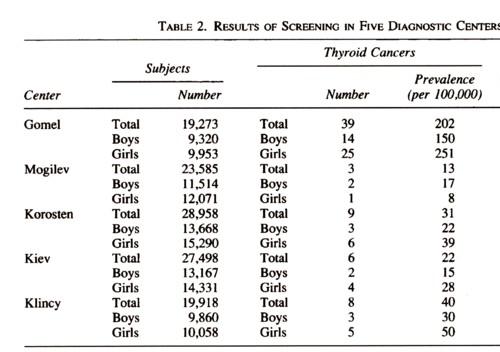 笹川財団調査甲状腺癌の頻度の図.jpg
