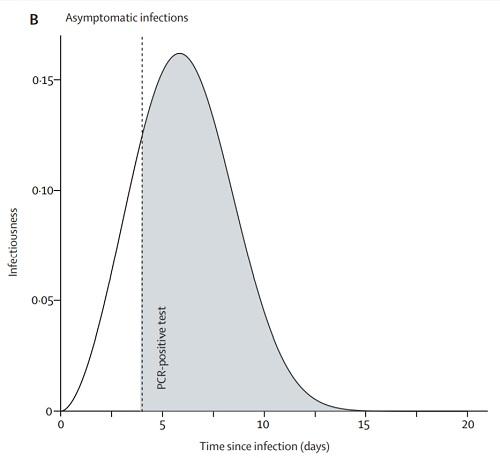 PCRの陽性率無症状.jpg