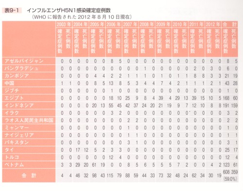 H5N1の事例のまとめ.jpg