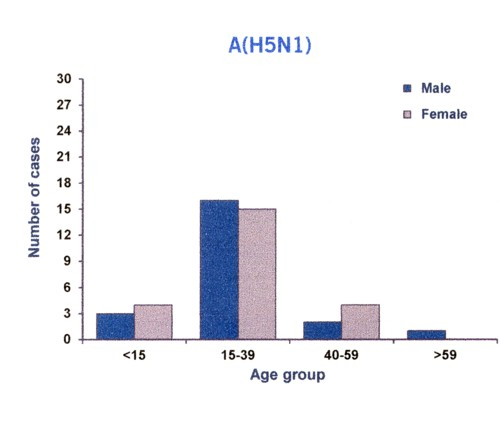 H5N1の年齢分布.jpg
