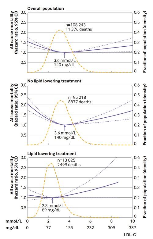LDLと死亡リスクの図.jpg